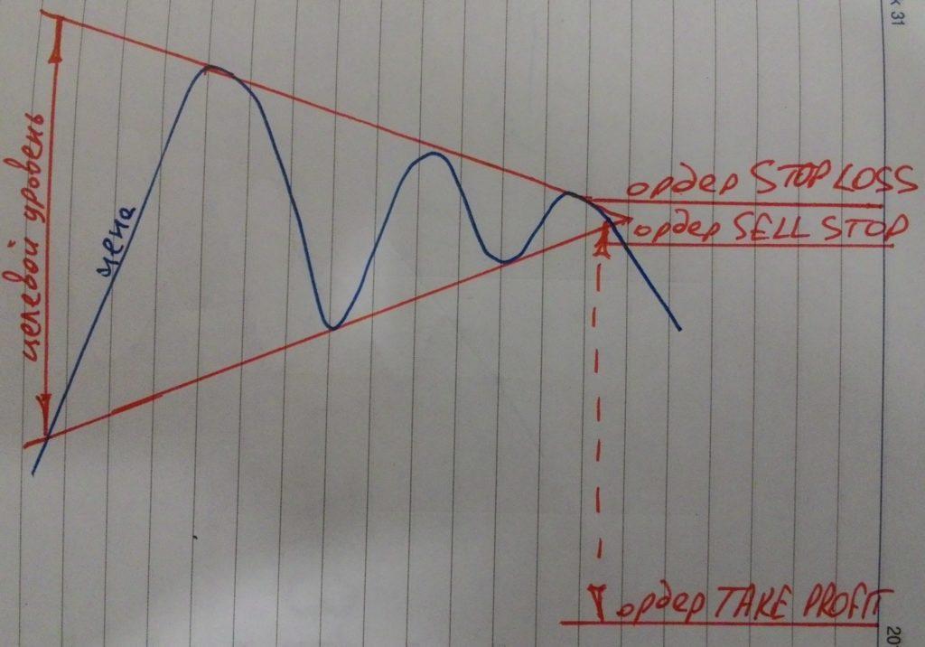 Торговля по паттерну симметричный треугольник