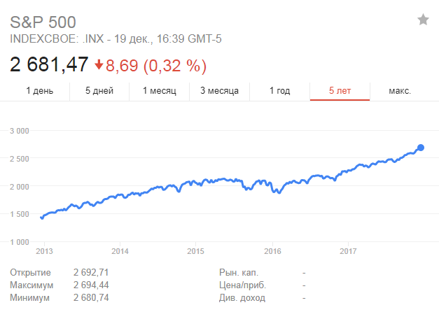 График фондового индекса S&P 500