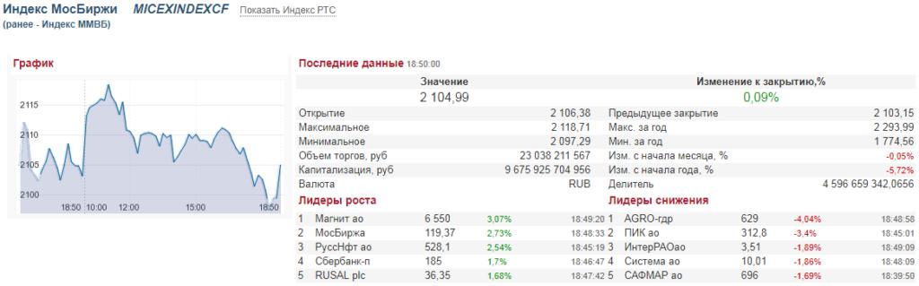 Биржевой индекс МосБиржи