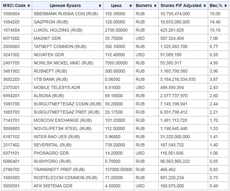 Биржевой индекс MSCI Russia