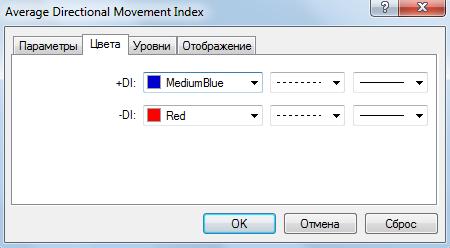 Вкладка цвета ADX