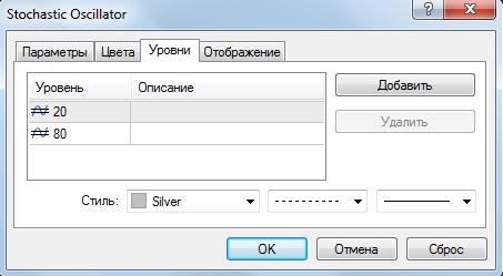 Настройка осциллятора стохастик