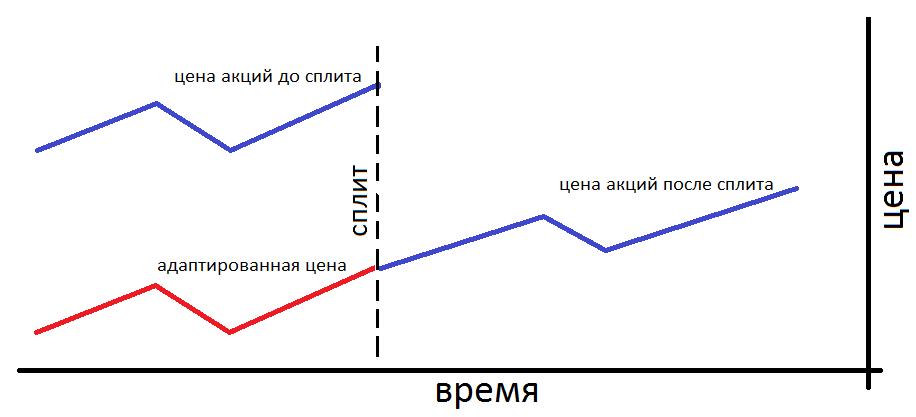 Как дробление акций отражается на ценовом графике