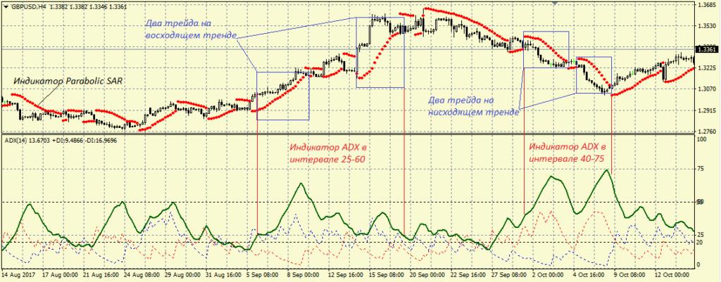 Пример торговли с индикатором ADX