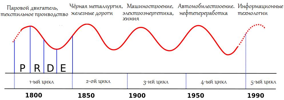 Экономические циклы Кондратьева