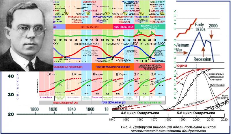 Теория циклов Кондратьева
