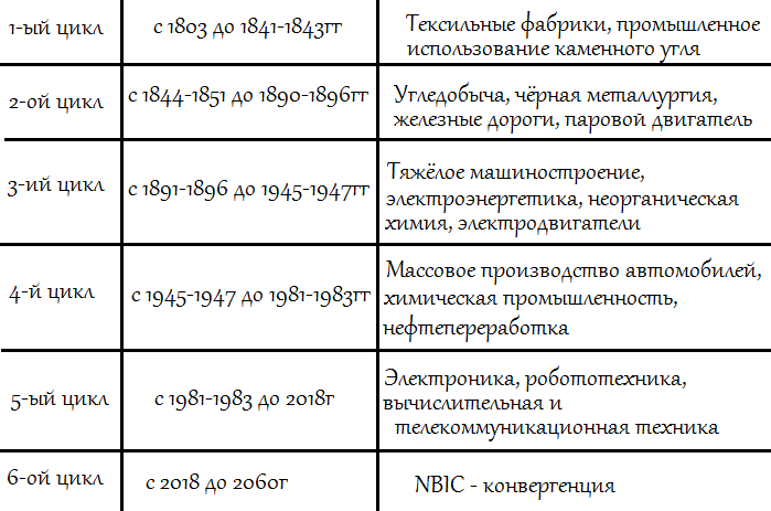 Циклы Кондратьева расписанные по времени и технологическим уладам