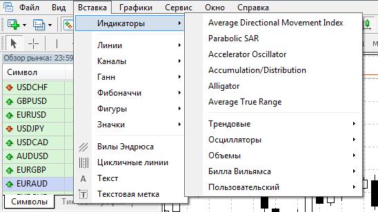 Индикаторы в торговом терминале МТ4