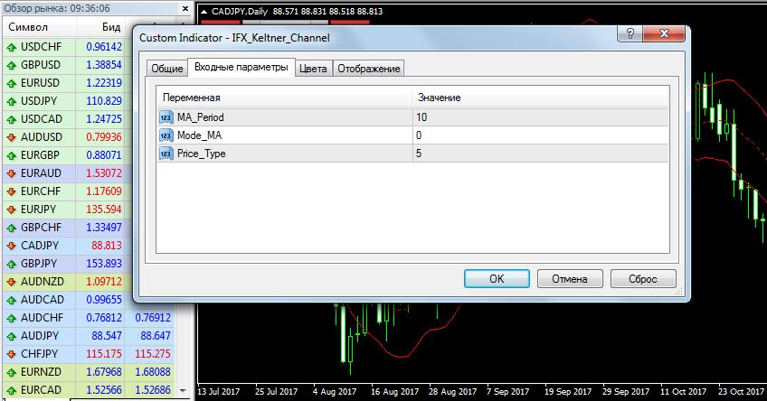 Настройка параметров индикатора канал Кельтнера