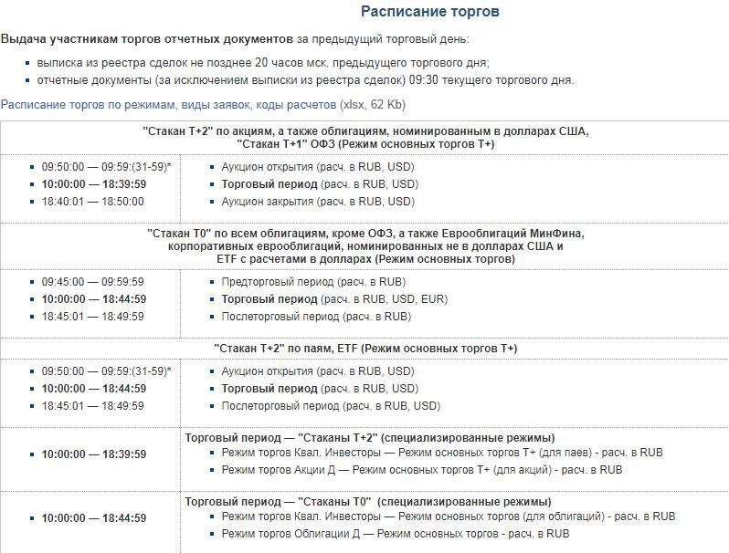 Расписание торговых сессий на Московской бирже