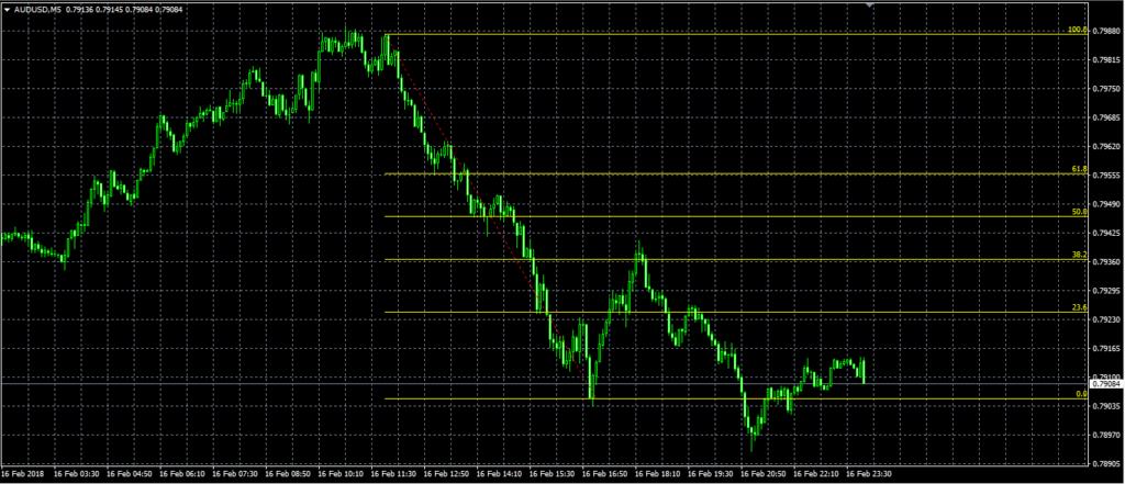 Пример линий Фибоначчи на ценовом графике