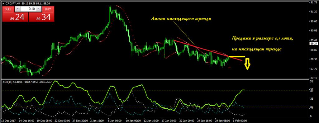 График CAD/JPY H4 продажа на нисходящем тренде