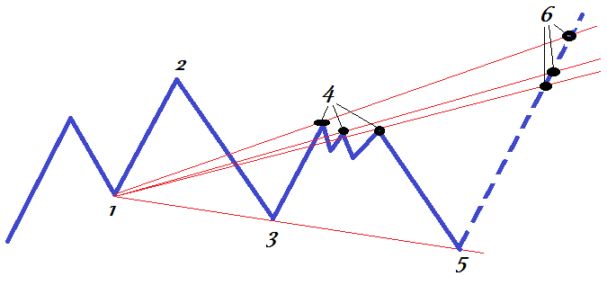 Формирование точки 4 на волне Вульфа