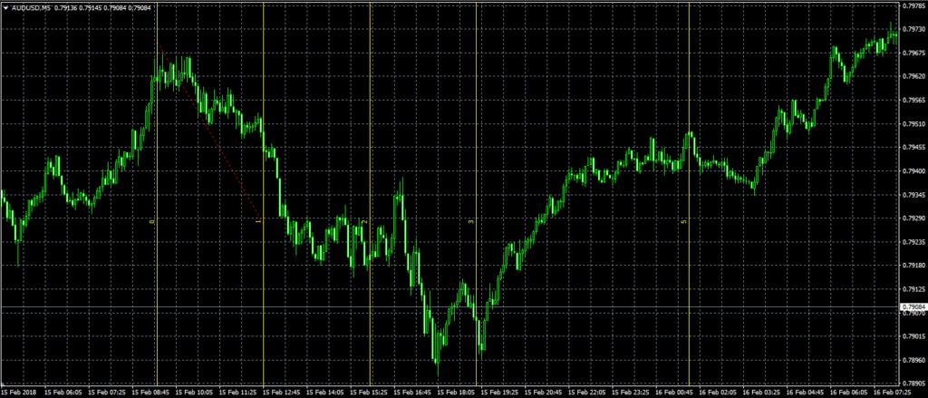 Пример временных зон Фибоначчи на ценовом графике