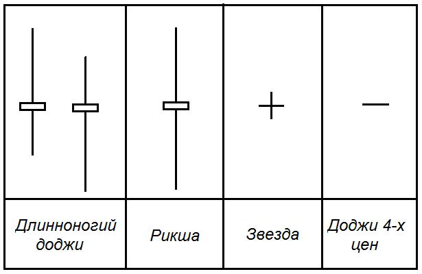 Какие бывают виды доджи