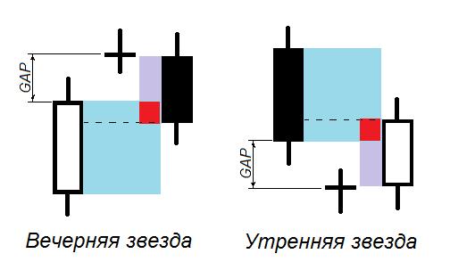 "Комбинации с доджи ""Вечерняя звезда"" и ""Утренняя звезда"""