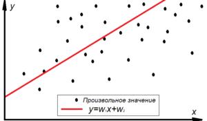 График линейной регрессии