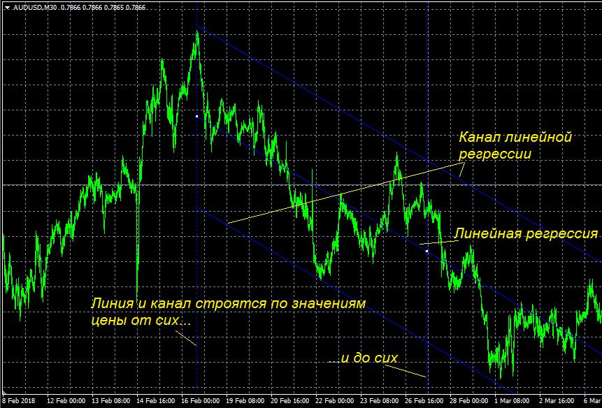 Канал линейной регрессии на ценовом графике