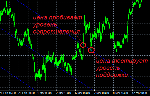 Как использовать канал линейной регрессии в торговле