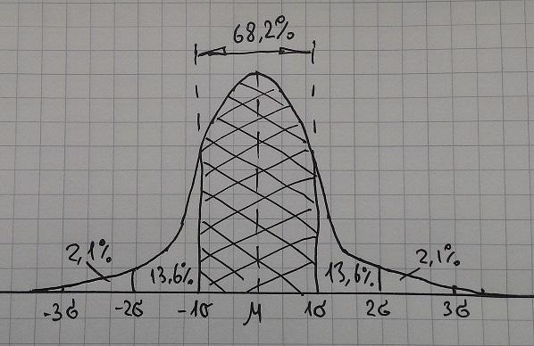 Кривая нормального распределения