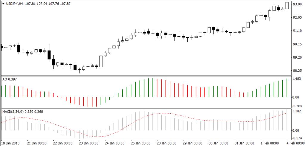 Awesome oscillator и MACD на ценовом графике