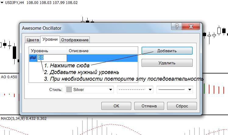 Добавление уровней к индикатору Awesome oscillator
