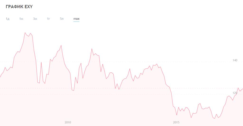 График индекса евро