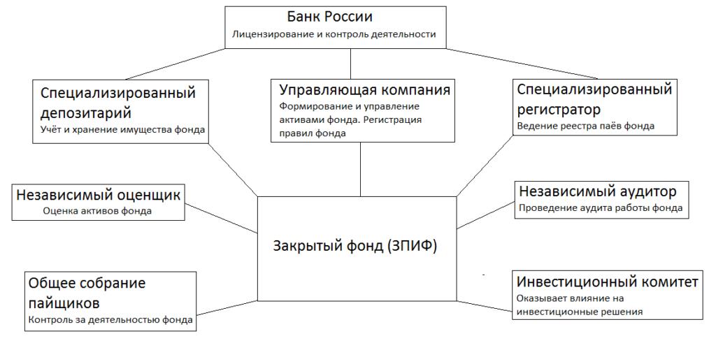 Схема работы закрытого фонда