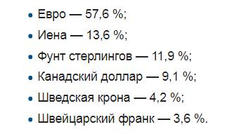 Корзина валют для расчёта индекса доллара