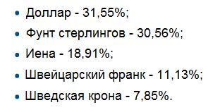 Корзина валют для расчёта индекса евро