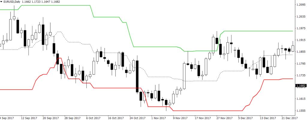 Канал Дончиана на ценовом графике