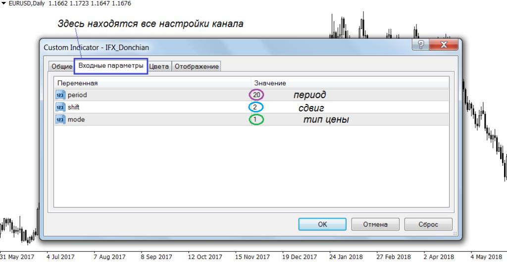 Входные параметры индикатора Дончиана