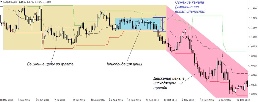 Сужение канала Дончиана перед увеличением волатильности