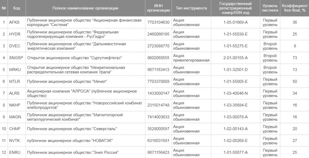 Коэффициент Free-float для российских компаний