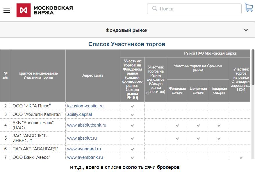Список брокеров на фондовом рынке Московской биржи