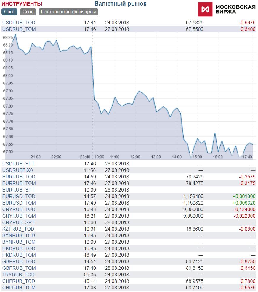 Валютные фьючерсы на Московской бирже