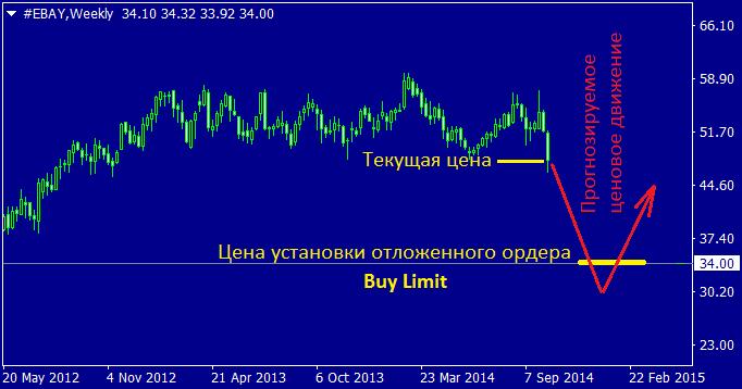 Лимитный ордер Buy Limit