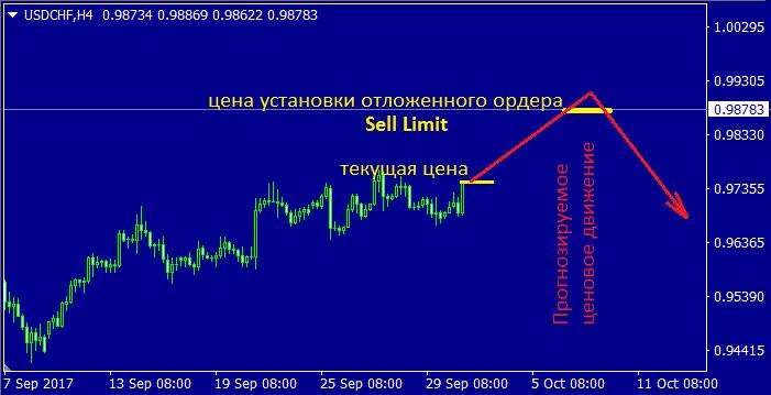 Лимитный ордер Sell Limit