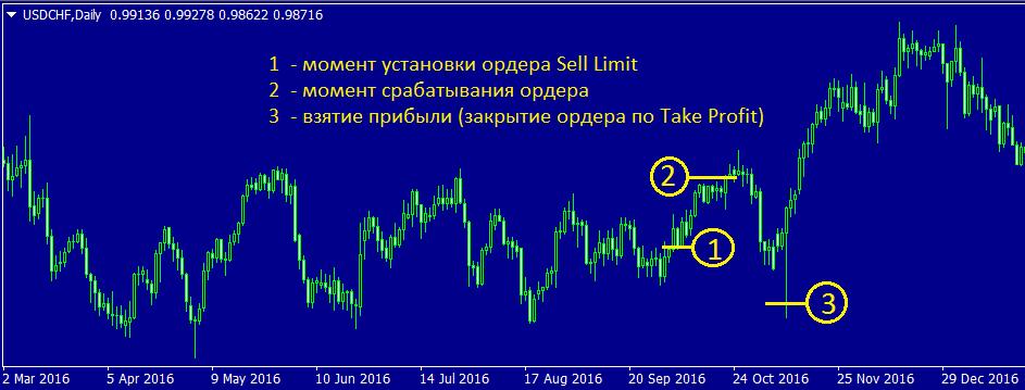 Ордер Sell Limit