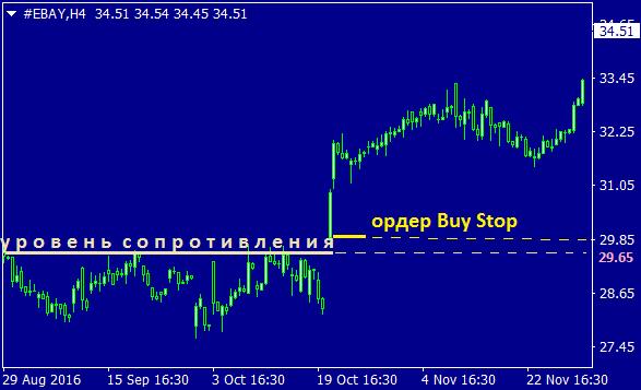 Пример использования ордера Buy Stop