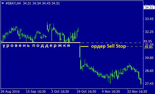 Пример использования ордера Sell Stop