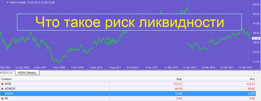 Риск ликвидности (Liquidity Risk)