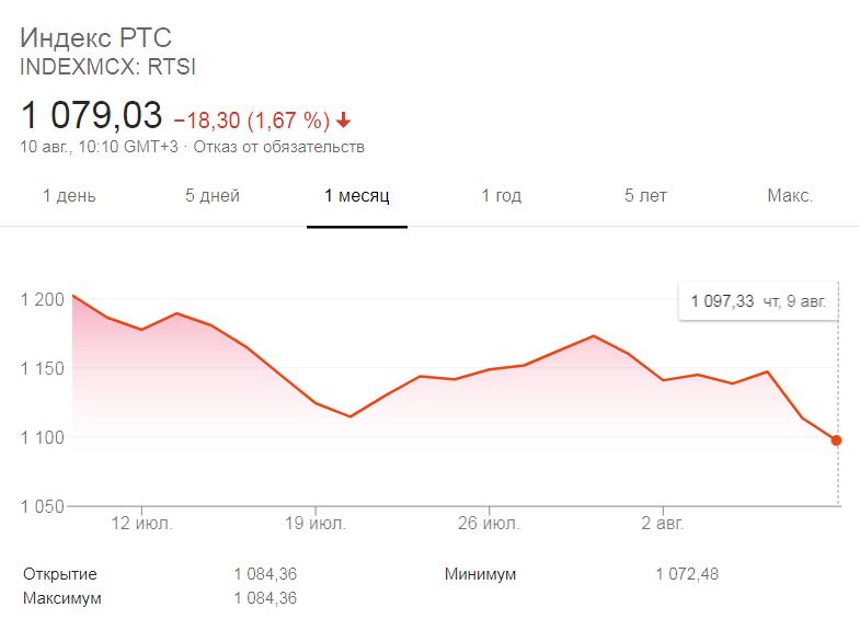 График стоимости индекса РТС
