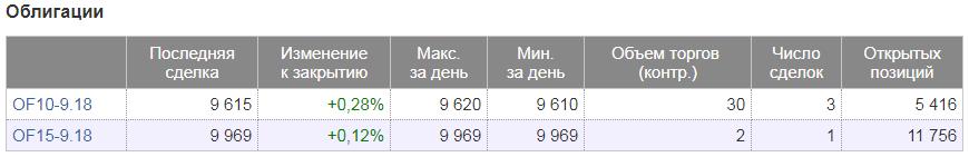 Список фьючерсов на облигации (FORTS)