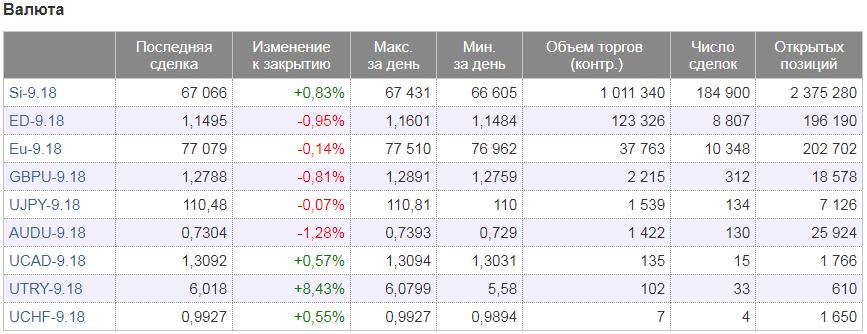 Список фьючерсов на валюты (FORTS)