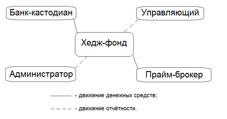 Базовая структура хедж-фонда