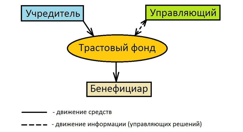 Структура трастового фонда