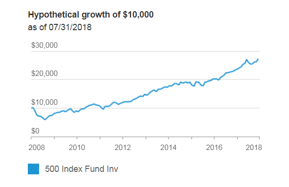 Vanguard 500 Index Fund