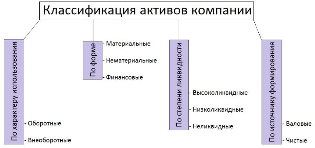Классификация активов компании