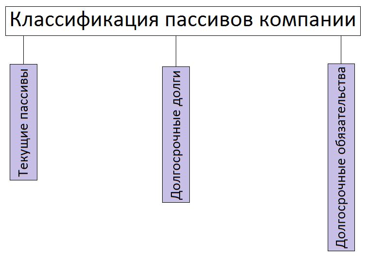Классификация пассивов компании